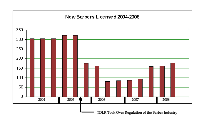 Graph of New Barbers Licensed 2004 - 2008